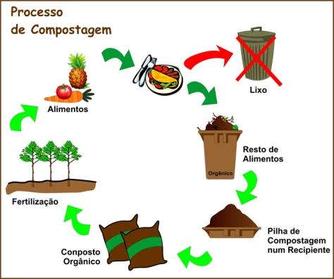 como-fazer-a-compostagem-4